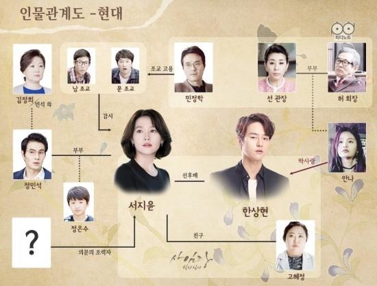 بازیگران سریال سایمدانگ 2